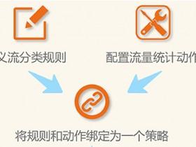 华为S系列交换机ACL流策略使用方式和流量统计trafficpolicy