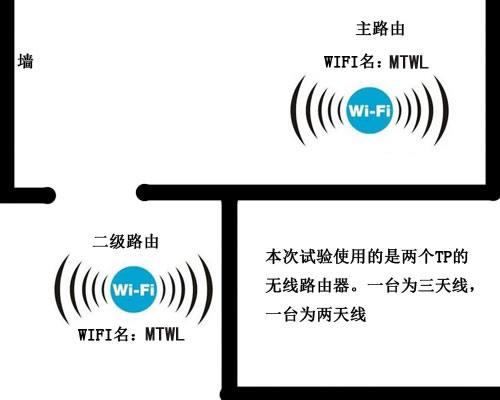 放大无线信号,让无线无限范围 WDS 同名WIFI设置