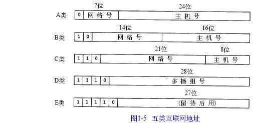 IPv4和IPv6地址分类及表示方法A、B、C、D、E五类