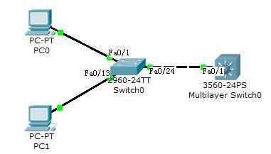 三层交换实现VLAN间互通