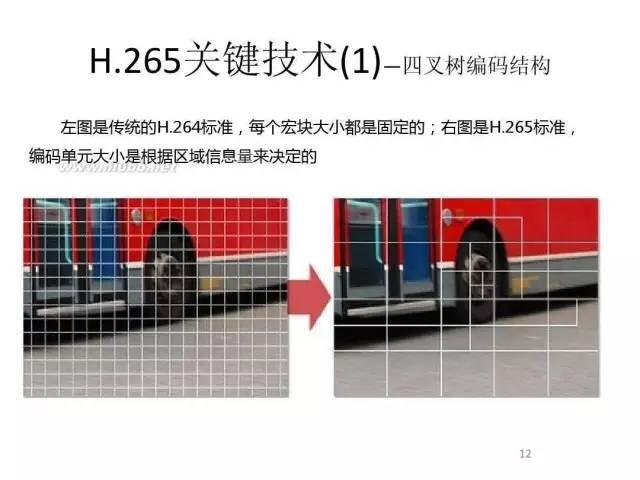 H.265与H.264视频编码有什么不同