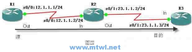 CCNA图文-24-访问控制列表(ACL)实例详解