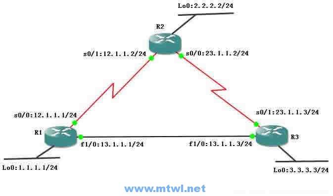 CCNA图文-15-EIGRP协议详解