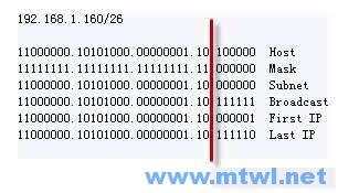 CCNA图文-3-IP地址详解