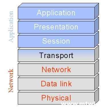 CCNA图文-1-OSI参考模型和设备的对应关系
