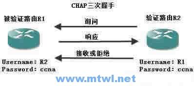 CCNA图文-22-PPP协议实例详解