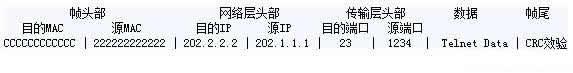 CCNA图文-4-数据封装与解封装