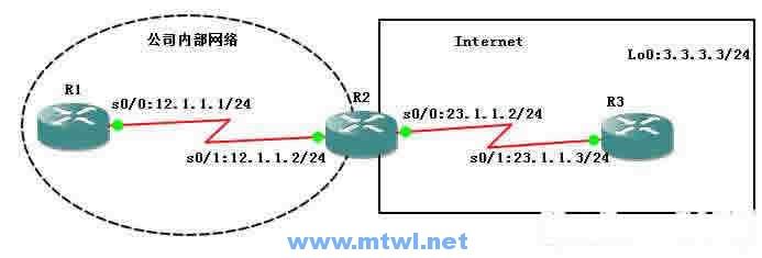 CCNA图文-11-RIPv1协议详解