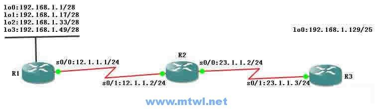 CCNA图文-13-RIPv2协议详解