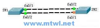 CCNA图文-20-STP生成树协议实例详解