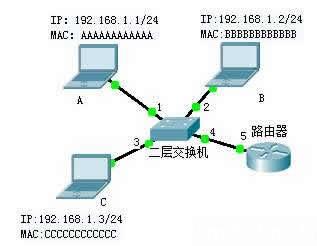 CCNA图文-2-TCP/IP参考模型和协议的对应关系