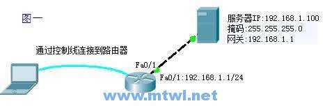 CCNA图文-25-Cisco设备文件管理与密码恢复