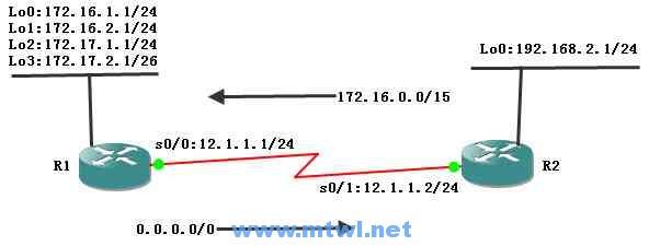 CCNA图文-14-路由有类查找和无类查找