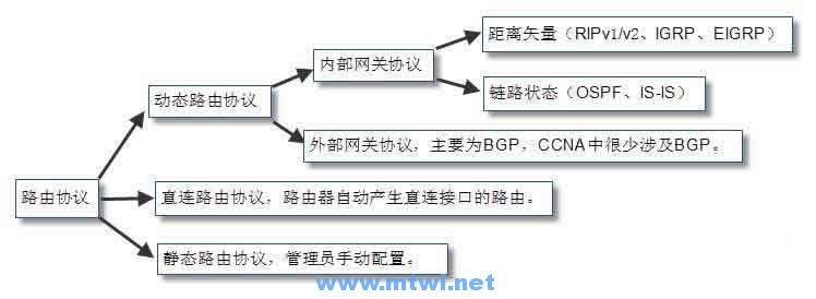 CCNA图文-7-静态路由与默认路由
