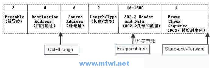 CCNA图文-17-交换机基础