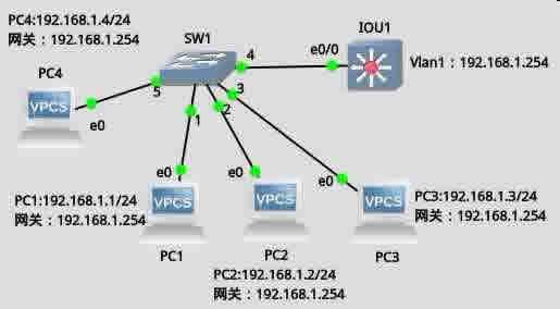 CCNA图文-28-交换机安全浅析
