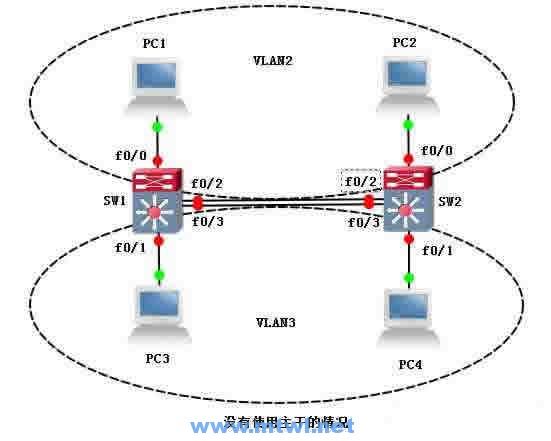 CCNA图文-18-VLAN配置实例详解