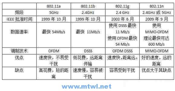 CCNA图文-21-无线网络介绍
