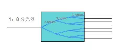 分光器基本常识-组建PON网络