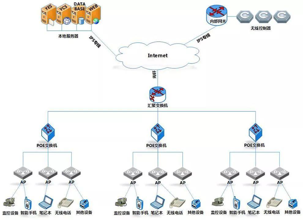 无线WIFI网络系统全方面介绍