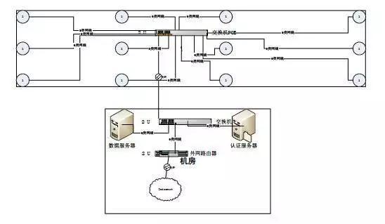 完整的无线(wifi)覆盖系统设计方案